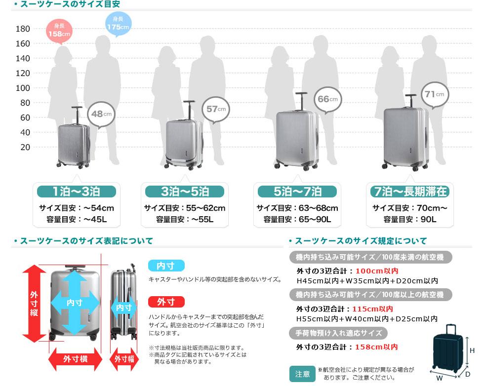 スーツケースのサイズ目安、サイズ表記について、機内持込み規定サイズについて